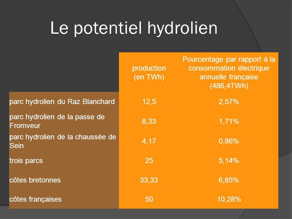 Le potentiel hydrolien