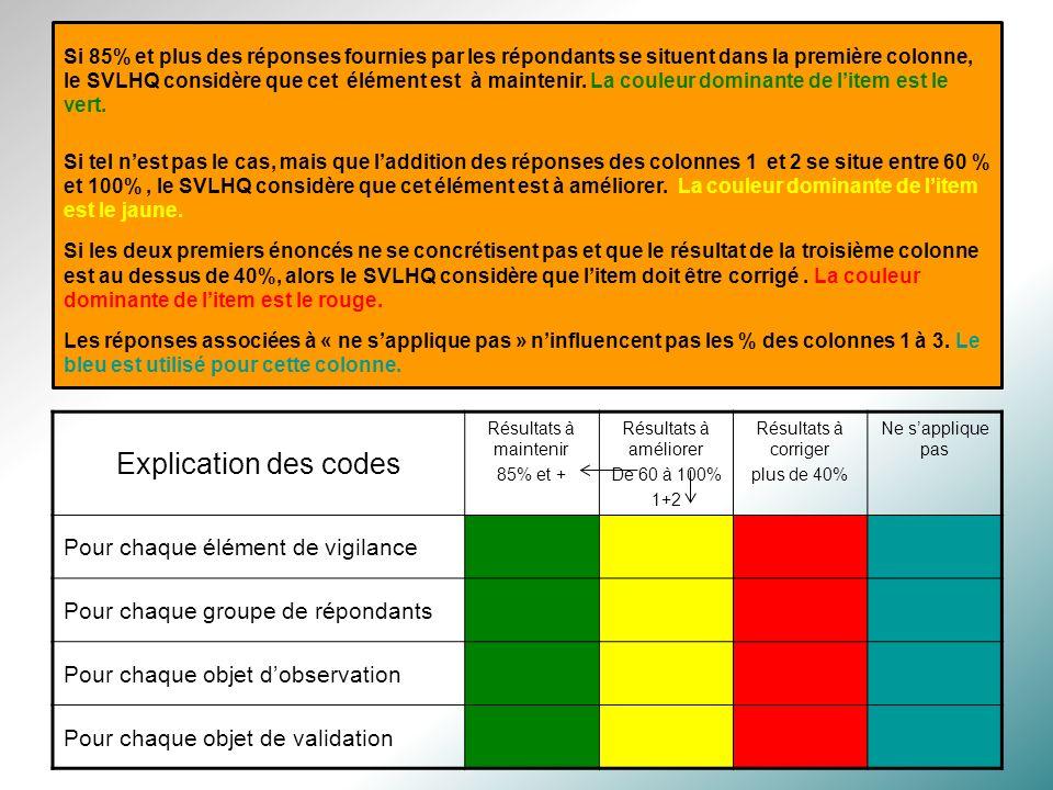 Si 85% et plus des réponses fournies par les répondants se situent dans la première colonne, le SVLHQ considère que cet élément est à maintenir. La couleur dominante de l'item est le vert.