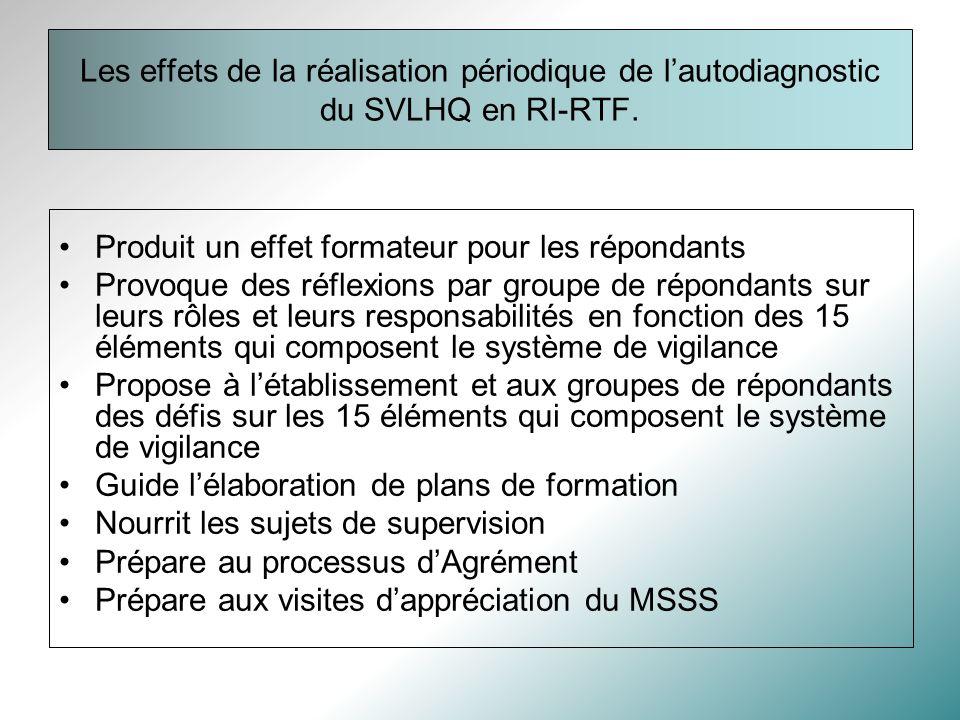 Les effets de la réalisation périodique de l'autodiagnostic du SVLHQ en RI-RTF.