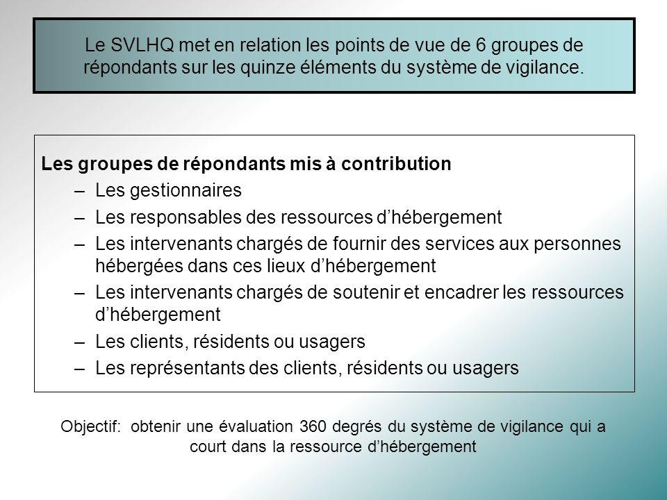 Les groupes de répondants mis à contribution Les gestionnaires