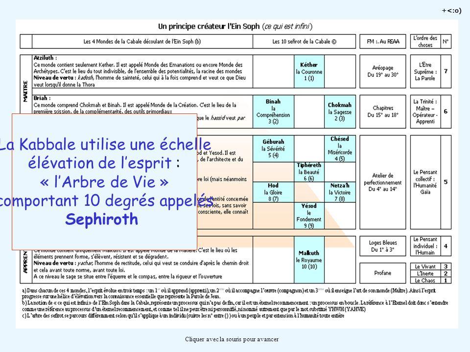 La Kabbale utilise une échelle élévation de l'esprit : « l'Arbre de Vie » comportant 10 degrés appelés Sephiroth