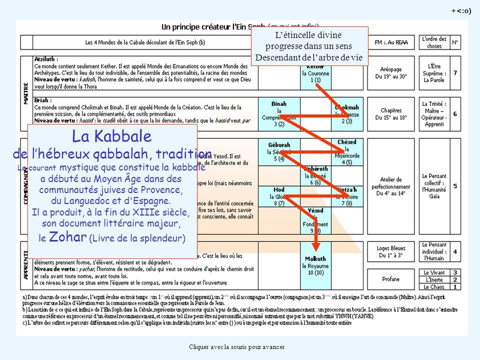 La Kabbale de l'hébreux qabbalah, tradition