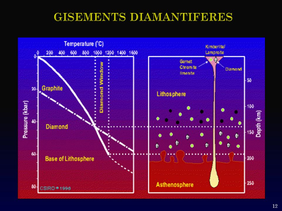 Gisements diamantiferes