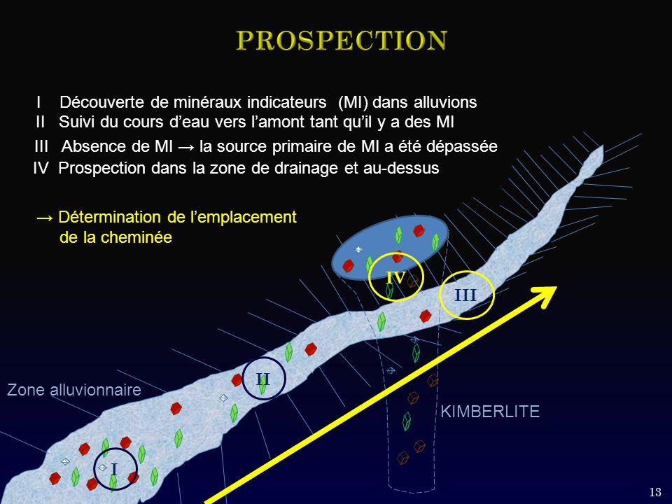 PROSPECTION I Découverte de minéraux indicateurs (MI) dans alluvions
