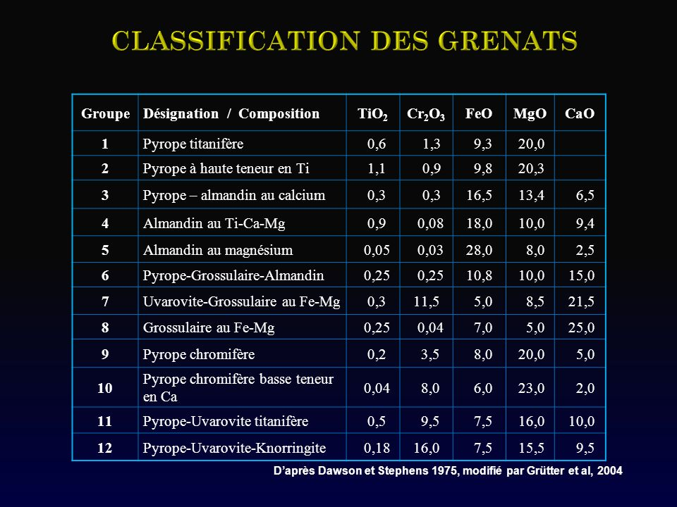 Classification des GRENATS