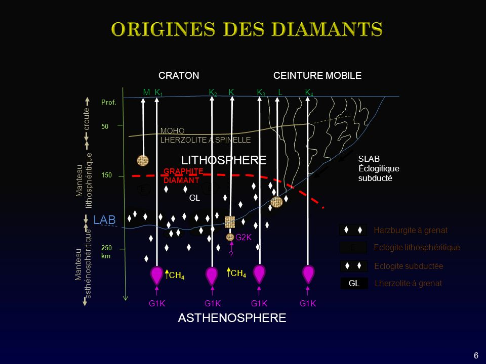 ORIGINES DES DIAMANTS LITHOSPHERE LAB ASTHENOSPHERE