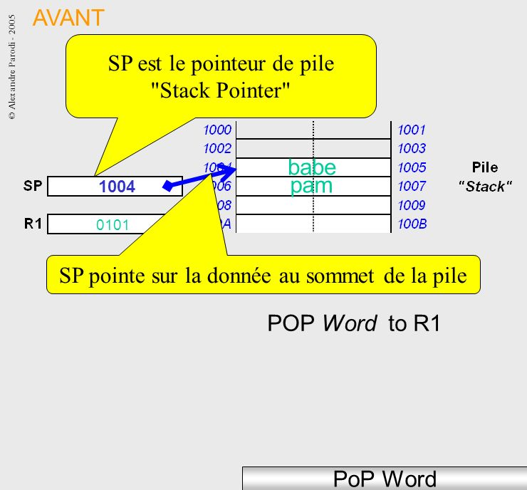 SP est le pointeur de pile Stack Pointer