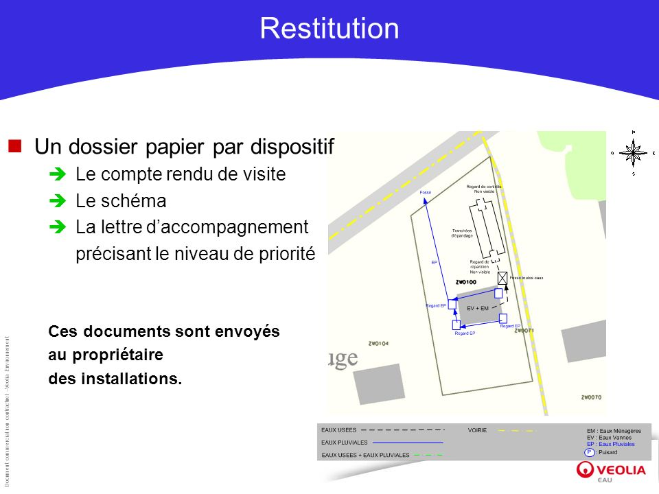 Restitution Un dossier papier par dispositif Le compte rendu de visite