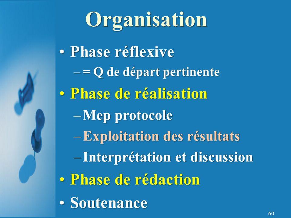 Organisation Phase réflexive Phase de réalisation Phase de rédaction