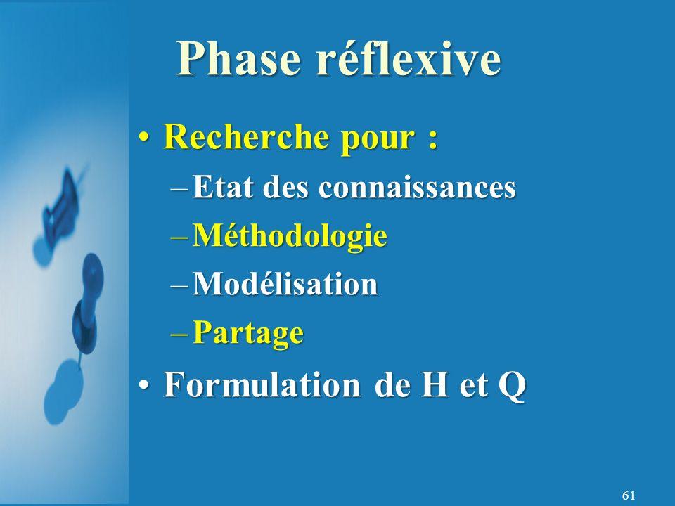Phase réflexive Recherche pour : Formulation de H et Q