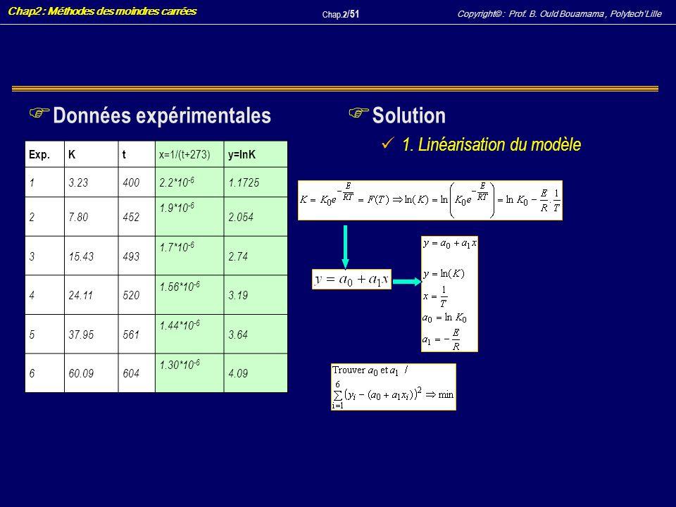 Données expérimentales Solution
