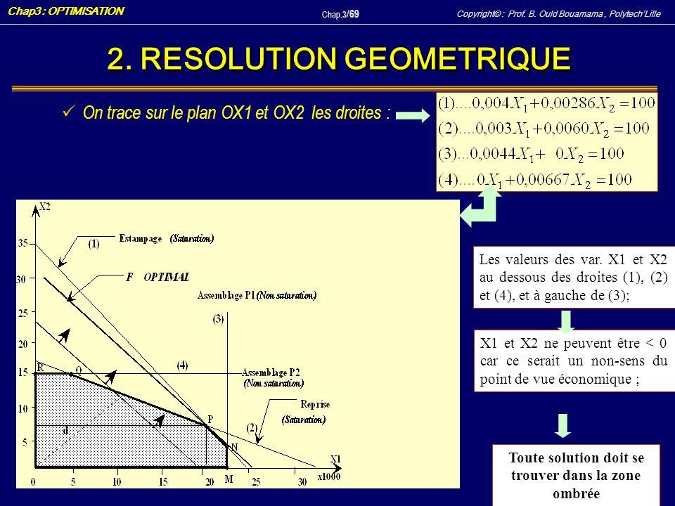 2. RESOLUTION GEOMETRIQUE