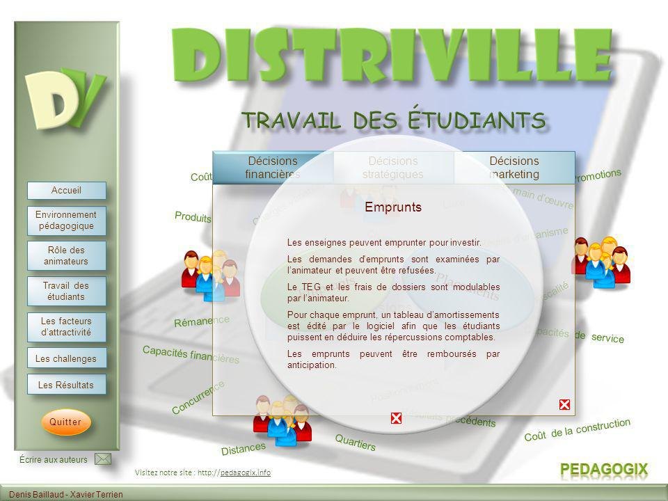 Travail des étudiants Emprunts Emprunts Placements Analyse 