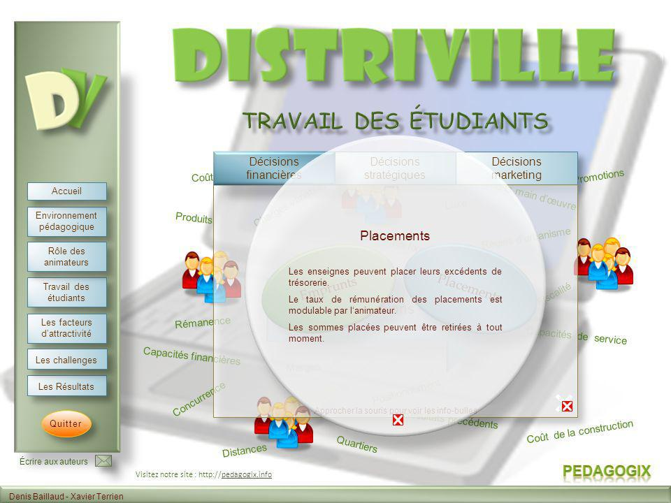 Travail des étudiants Placements Emprunts Placements Analyse 