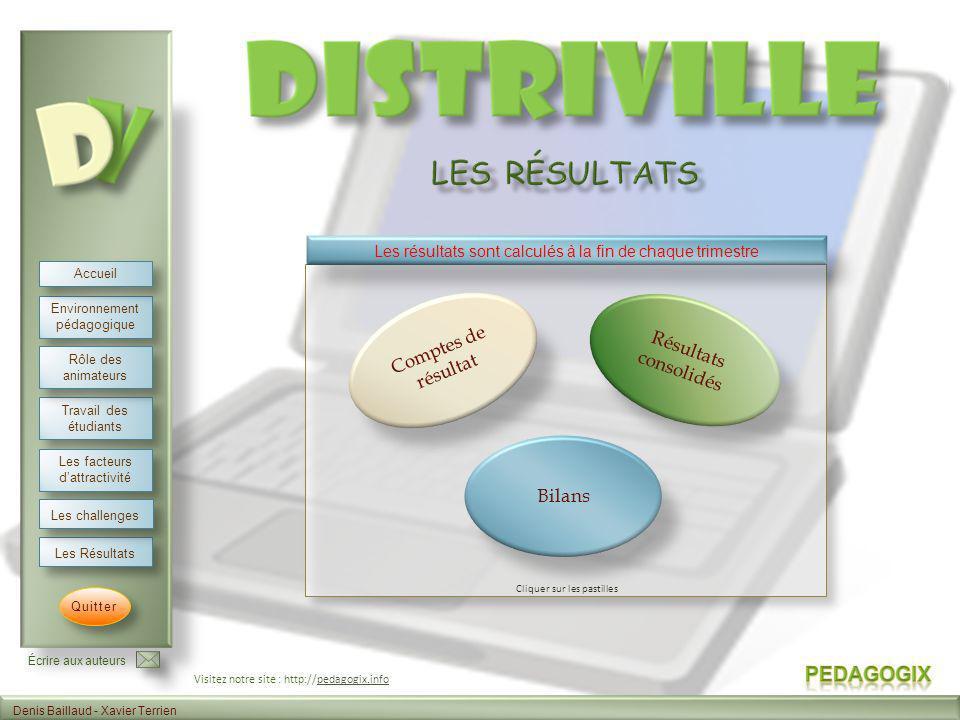 Les résultats Comptes de résultat Résultats consolidés Bilans