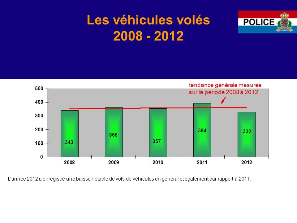 Les véhicules volés 2008 - 2012 tendance générale mesurée sur la période 2008 à 2012.