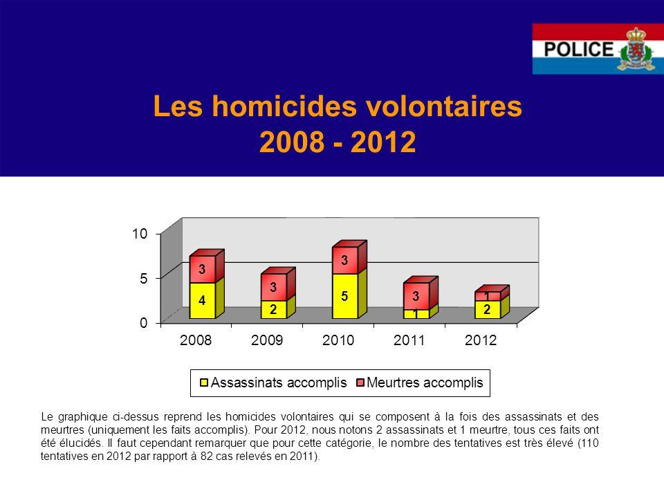 Les homicides volontaires 2008 - 2012