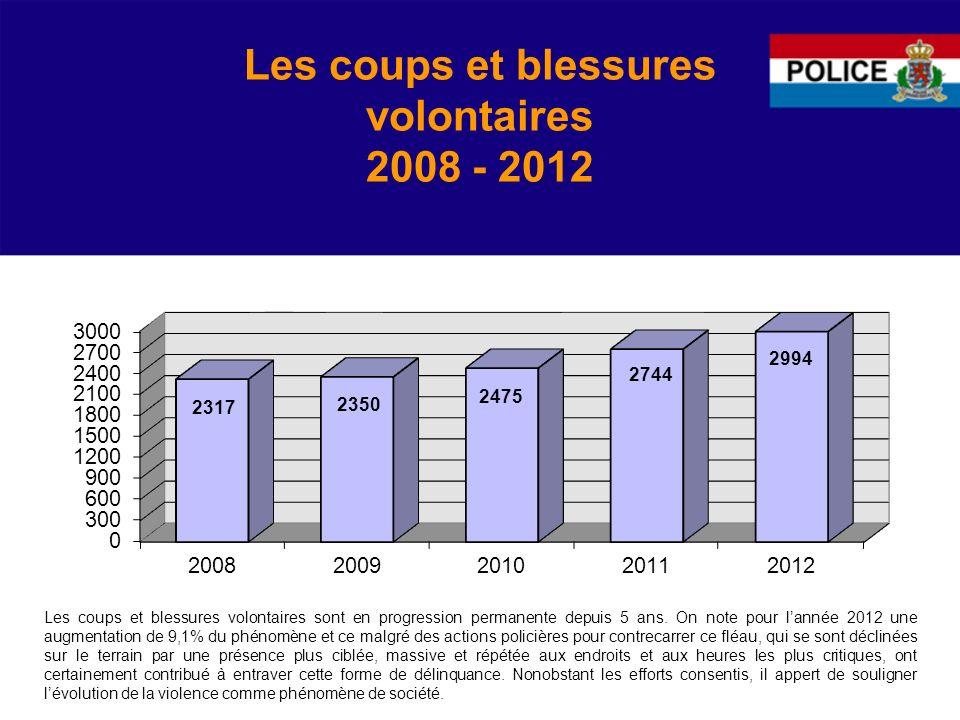 Les coups et blessures volontaires 2008 - 2012