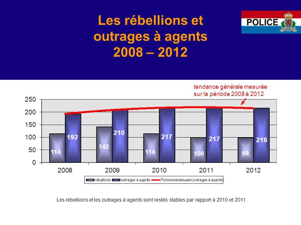 Les rébellions et outrages à agents 2008 – 2012
