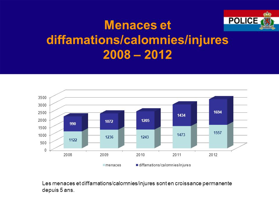 Menaces et diffamations/calomnies/injures 2008 – 2012