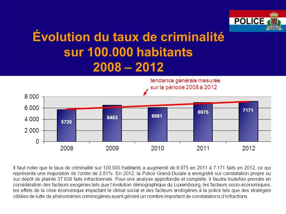 Évolution du taux de criminalité sur 100.000 habitants 2008 – 2012