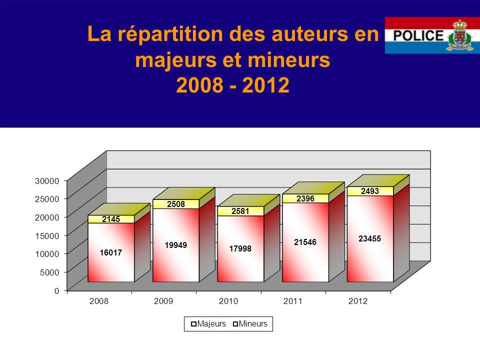 La répartition des auteurs en majeurs et mineurs 2008 - 2012