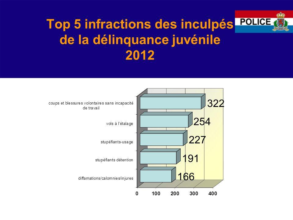 Top 5 infractions des inculpés de la délinquance juvénile 2012