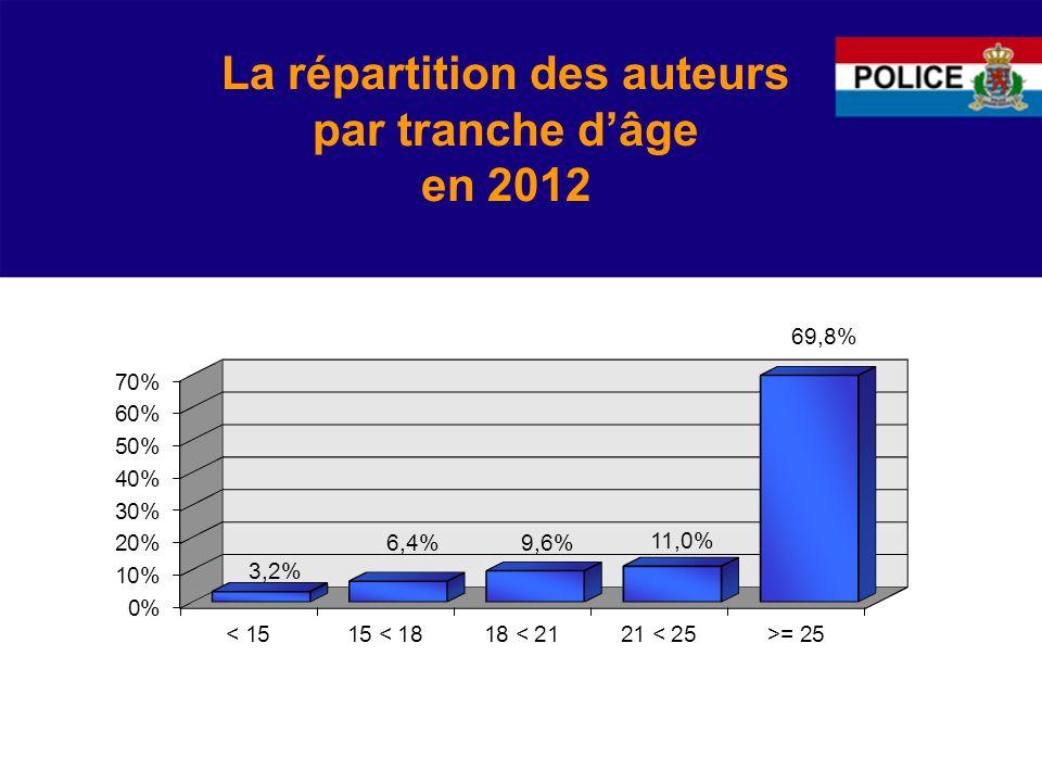 La répartition des auteurs par tranche d'âge en 2012