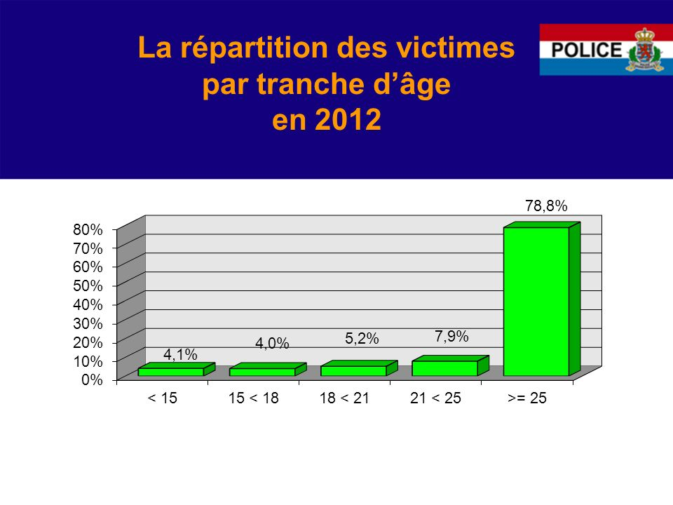 La répartition des victimes par tranche d'âge en 2012