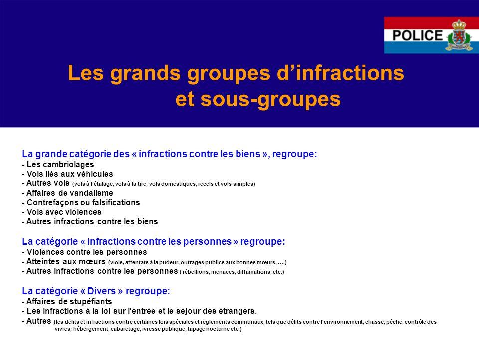 Les grands groupes d'infractions et sous-groupes