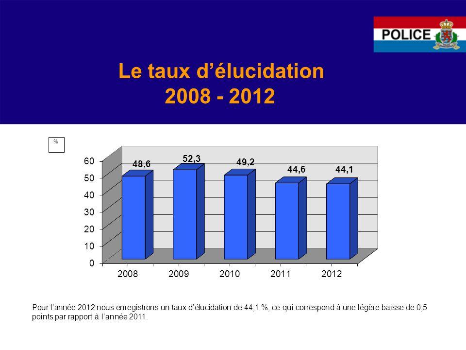 Le taux d'élucidation 2008 - 2012
