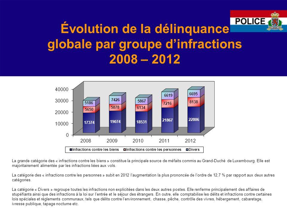 Évolution de la délinquance globale par groupe d'infractions 2008 – 2012