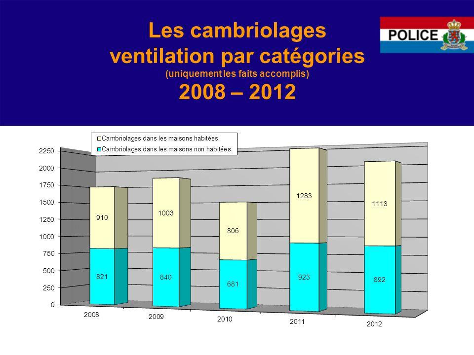 Les cambriolages ventilation par catégories (uniquement les faits accomplis) 2008 – 2012