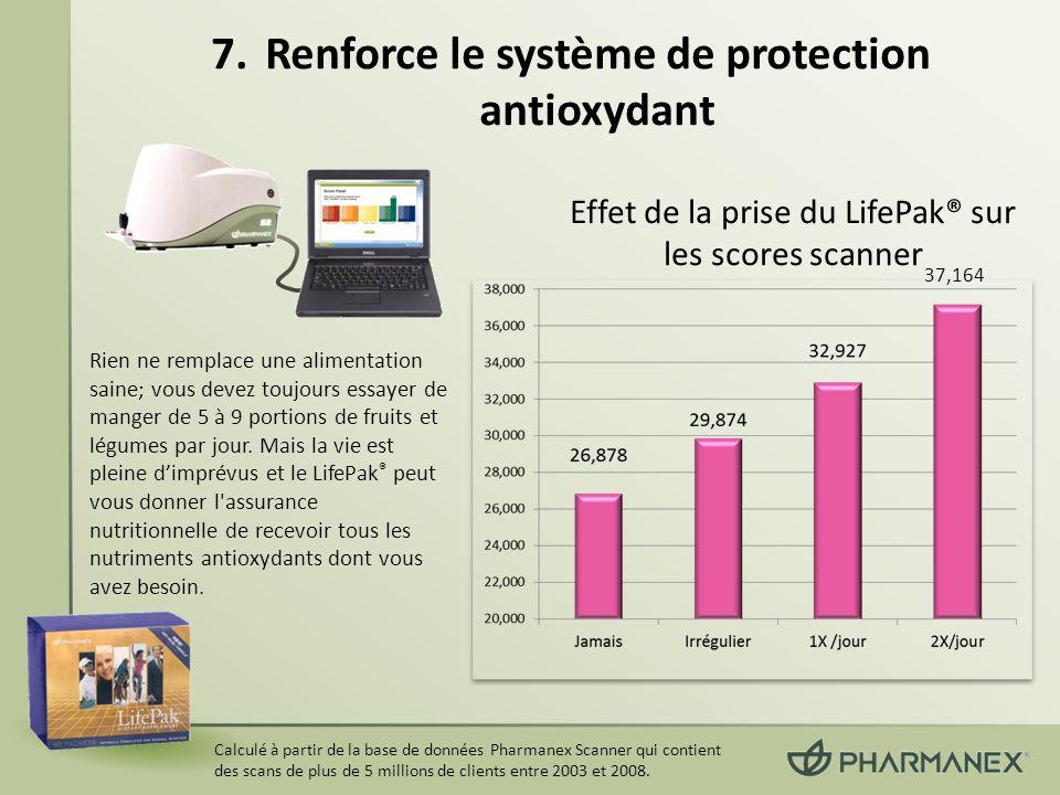 Renforce le système de protection antioxydant