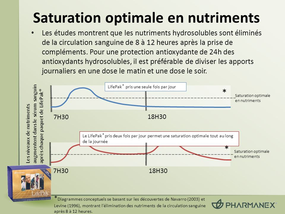 Saturation optimale en nutriments