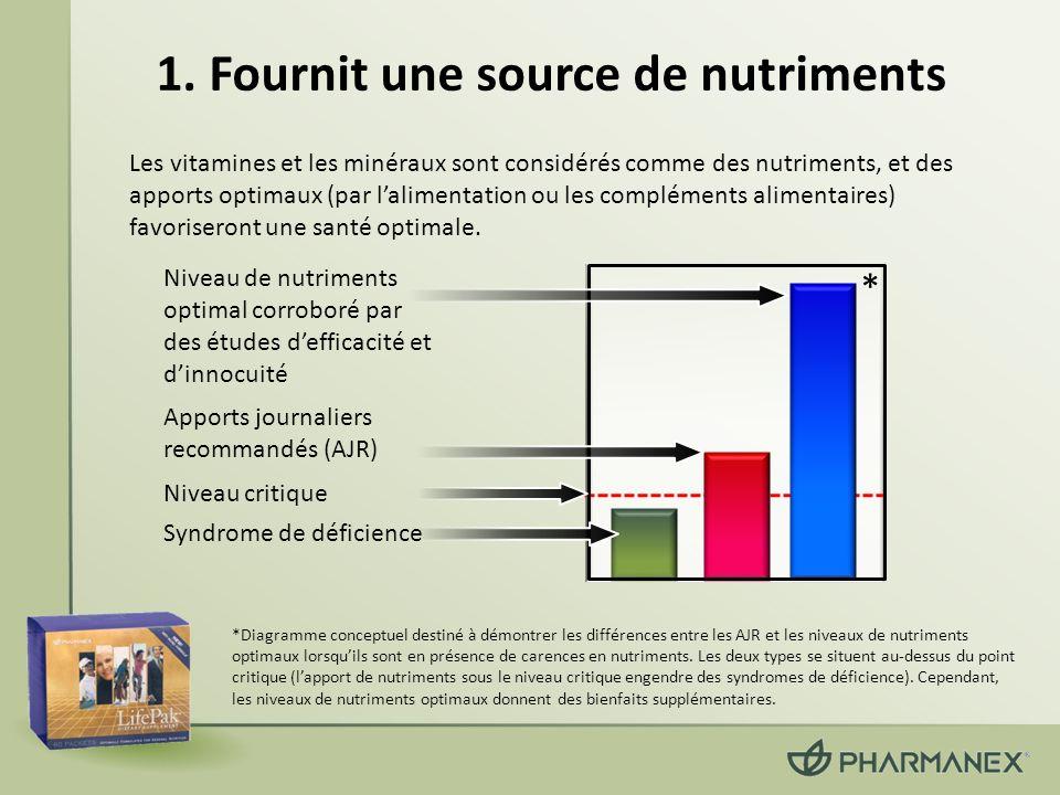 1. Fournit une source de nutriments