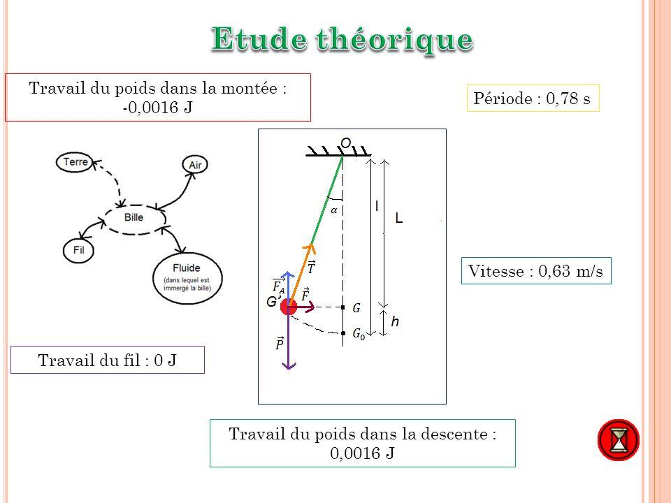 Etude théorique Travail du poids dans la montée : -0,0016 J