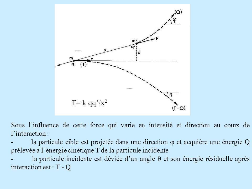 F F= k qq'/x2. Sous l'influence de cette force qui varie en intensité et direction au cours de l'interaction :