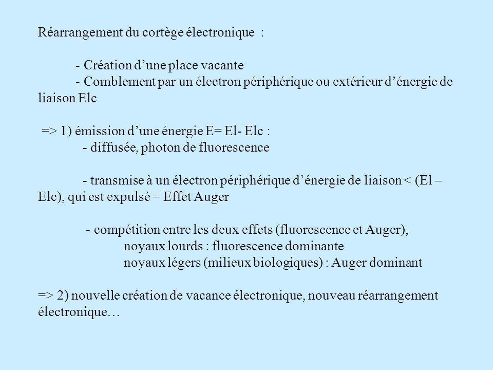 Réarrangement du cortège électronique :