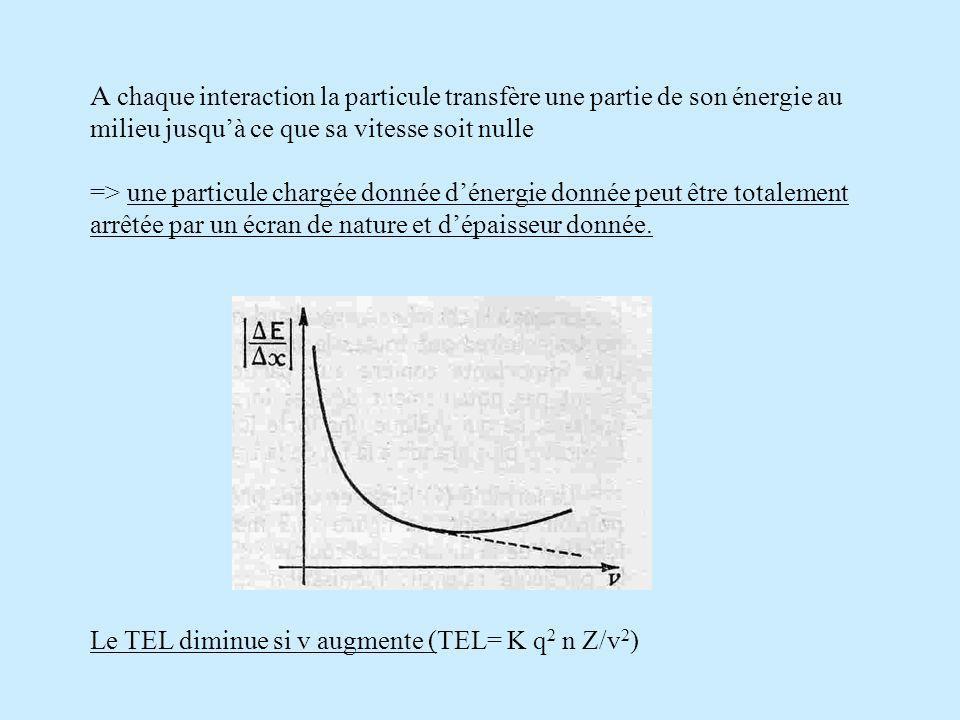 A chaque interaction la particule transfère une partie de son énergie au milieu jusqu'à ce que sa vitesse soit nulle