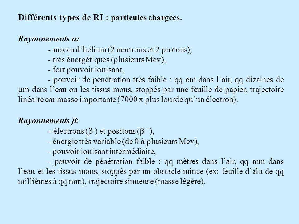 Différents types de RI : particules chargées.