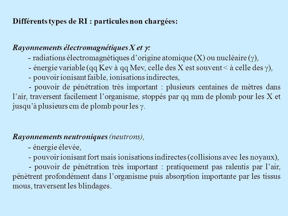 Différents types de RI : particules non chargées: