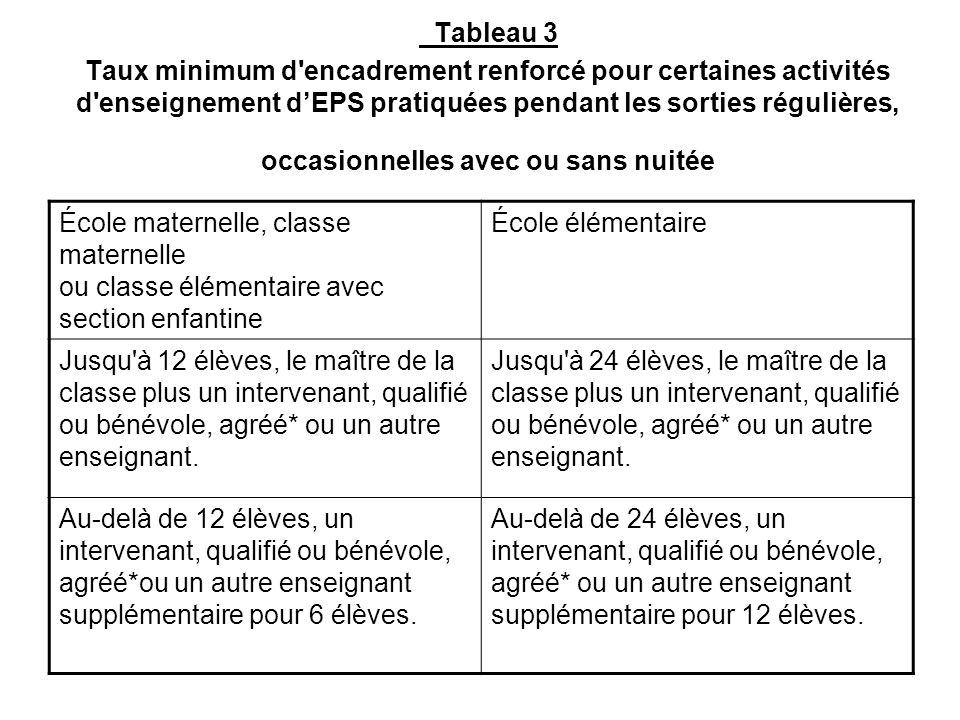 Tableau 3 Taux minimum d encadrement renforcé pour certaines activités d enseignement d'EPS pratiquées pendant les sorties régulières, occasionnelles avec ou sans nuitée