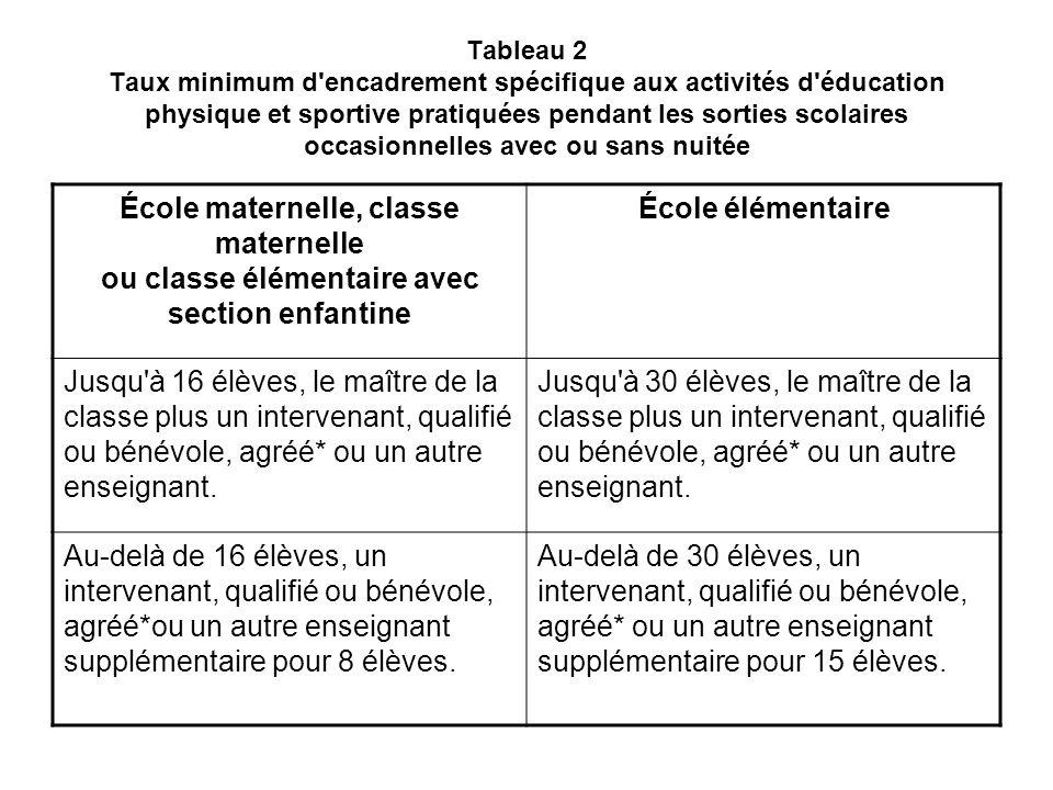 Tableau 2 Taux minimum d encadrement spécifique aux activités d éducation physique et sportive pratiquées pendant les sorties scolaires occasionnelles avec ou sans nuitée
