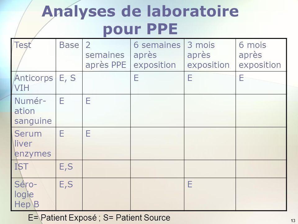 Analyses de laboratoire pour PPE