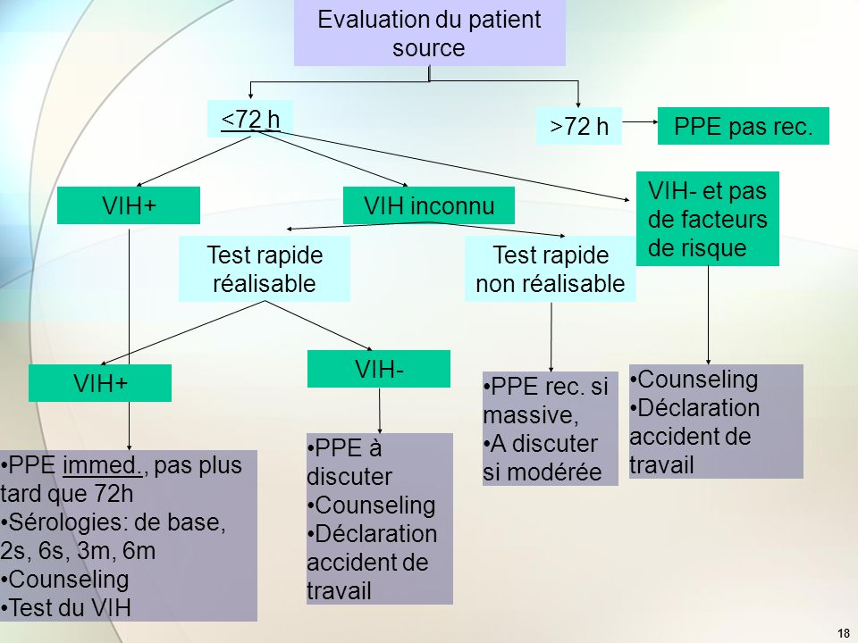 Evaluation du patient source