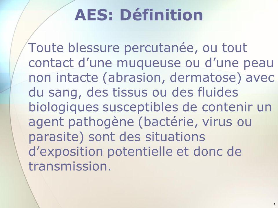 AES: Définition