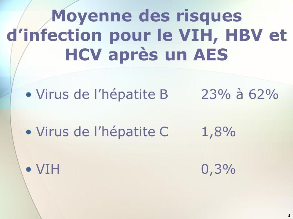 Moyenne des risques d'infection pour le VIH, HBV et HCV après un AES