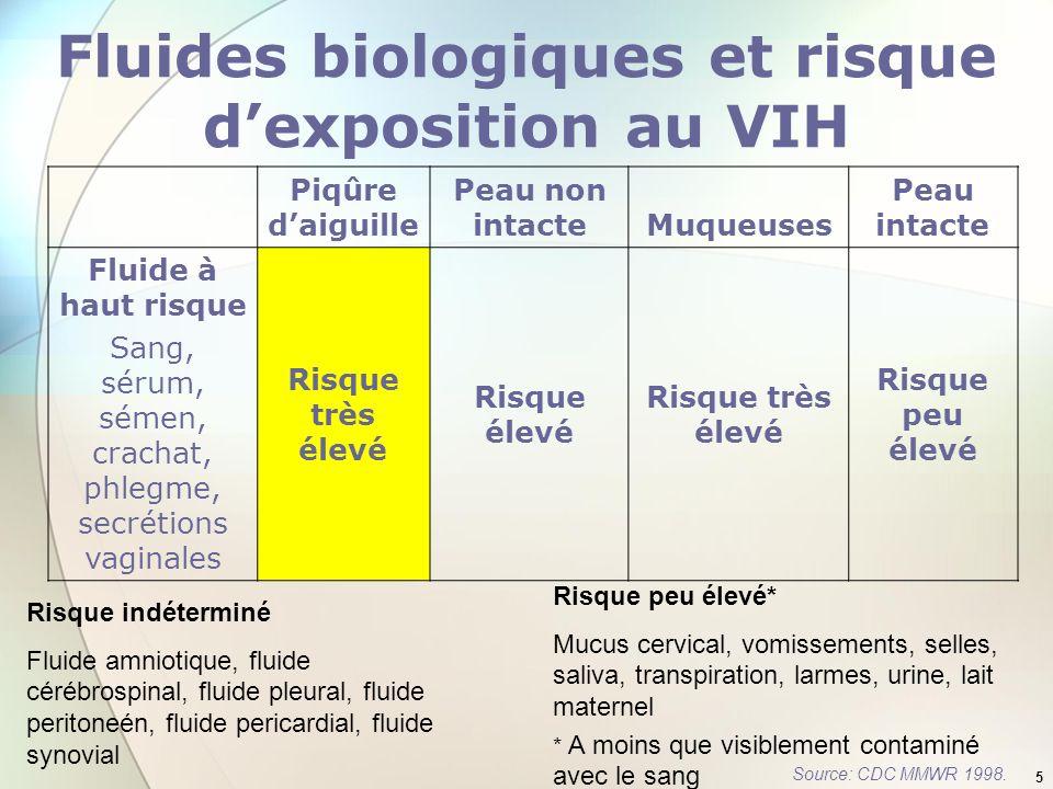 Fluides biologiques et risque d'exposition au VIH