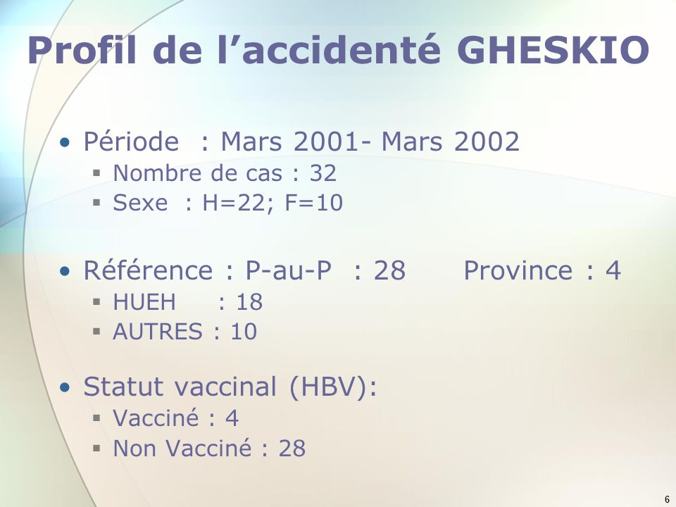 Profil de l'accidenté GHESKIO